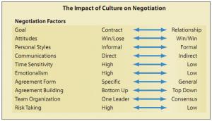 negotiation-dimensions